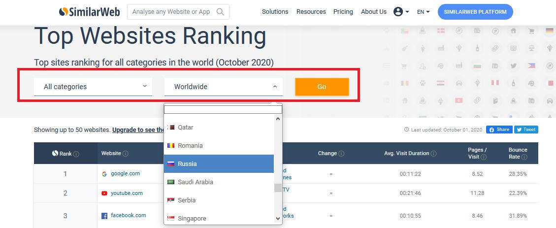 Просмотр лучших сайтов по отраслям и регионам в SimilarWeb
