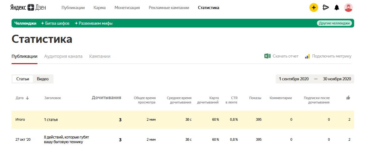 Статистика просмотров статей в Яндекс Дзен