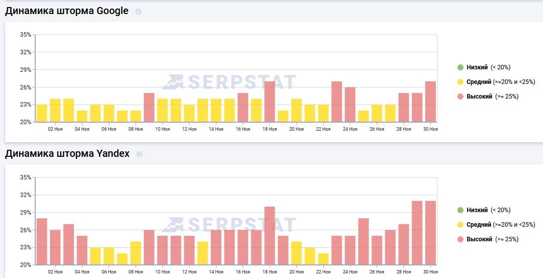 Динамика шторма в Google и Яндекс в сервисе Serpstat