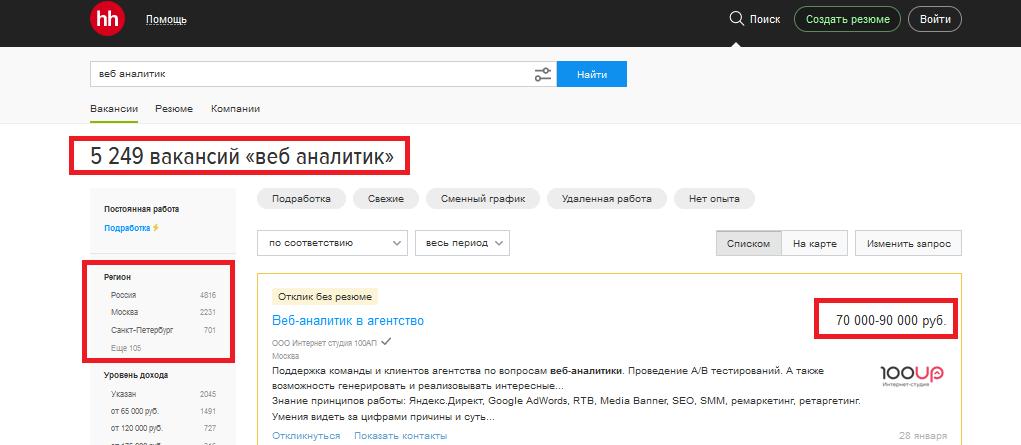 Зарплата веб-аналитика в России и Москве, вакансии веб-аналитика
