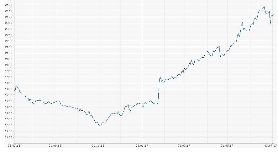 изменение курса акций компании NVR Inc
