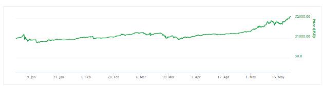 изменение курса биткоина