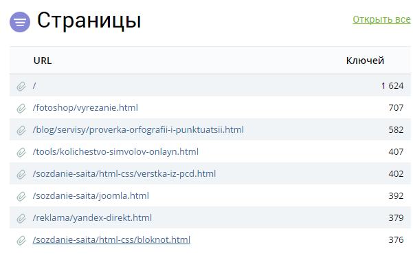 Популярные страницы сайта