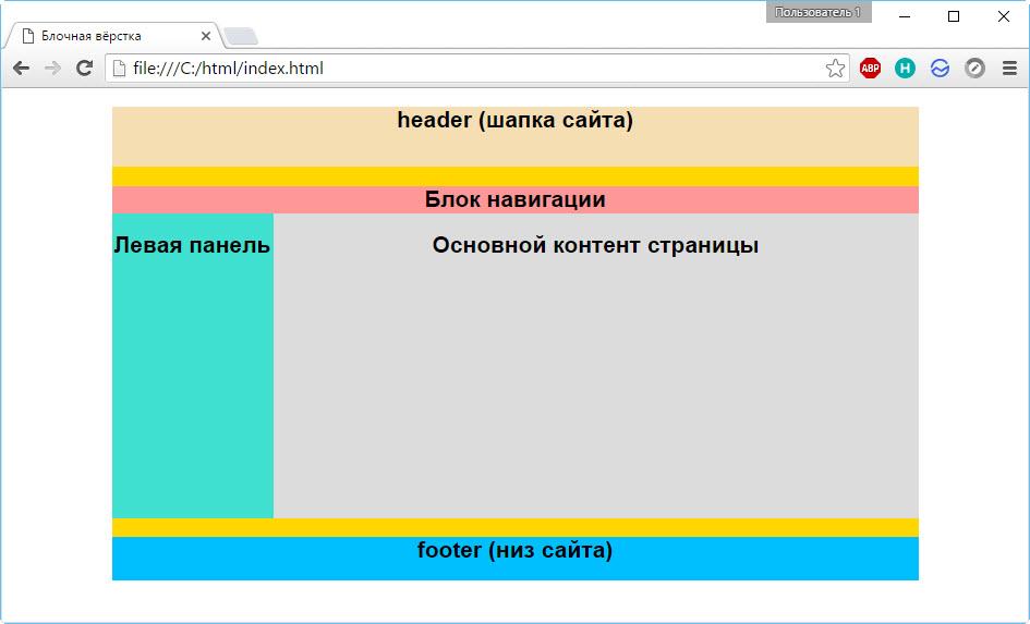 Создание блочной верстки сайта сайты управляющих компаний в москве