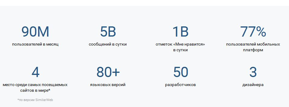 Данные по соцсети Вконтакте