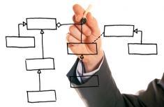 Способы создания сайта: в каком случаи какой выбрать?